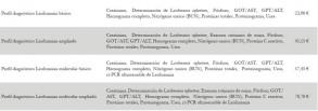 Nuevos perfiles Leishmania